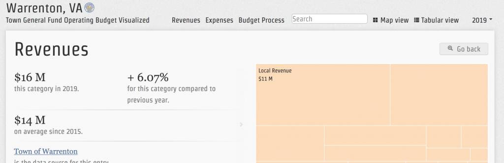 Warrenton Budget Visualization
